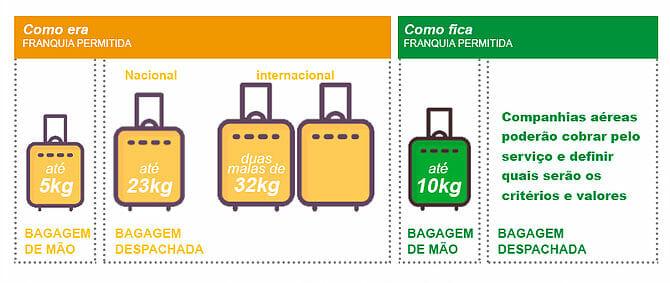 , Fique atento as alterações na franquia de bagagem, Passeios em Foz do Iguaçu | Combos em Foz com desconto, Passeios em Foz do Iguaçu | Combos em Foz com desconto